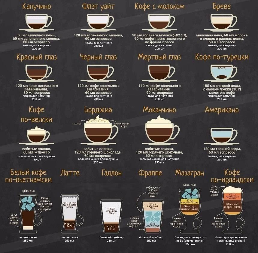 Сколько можно пить кофе без вреда здоровью и почему