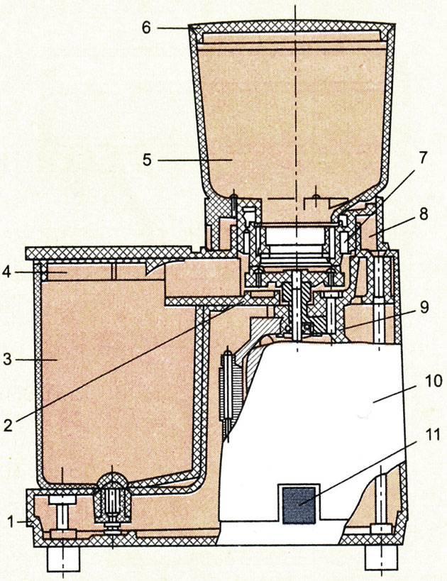 Устройство и принцип работы ручной кофемолки, обзор моделей