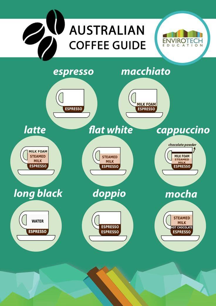 Кофе флэт уайт (flat white)