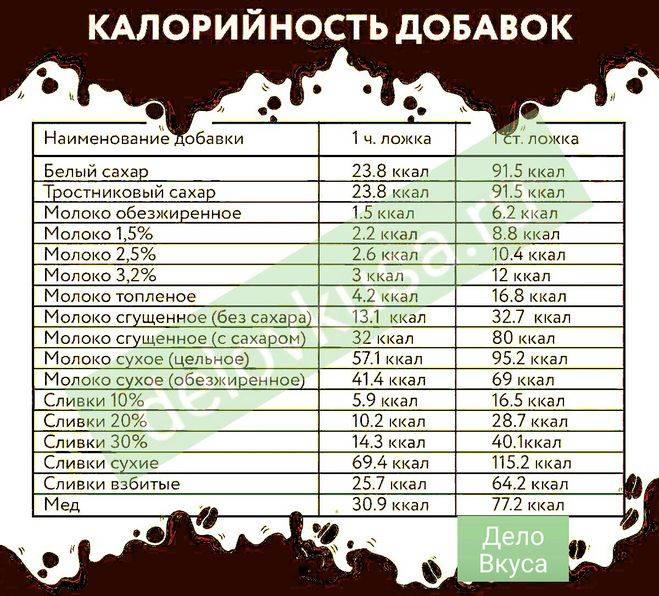 Гликемический индекс кофе: натурального, растворимого, с молоком, без сахара