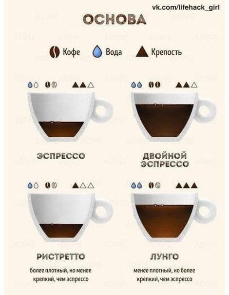 Рецепты приготовления кофе с алкоголем