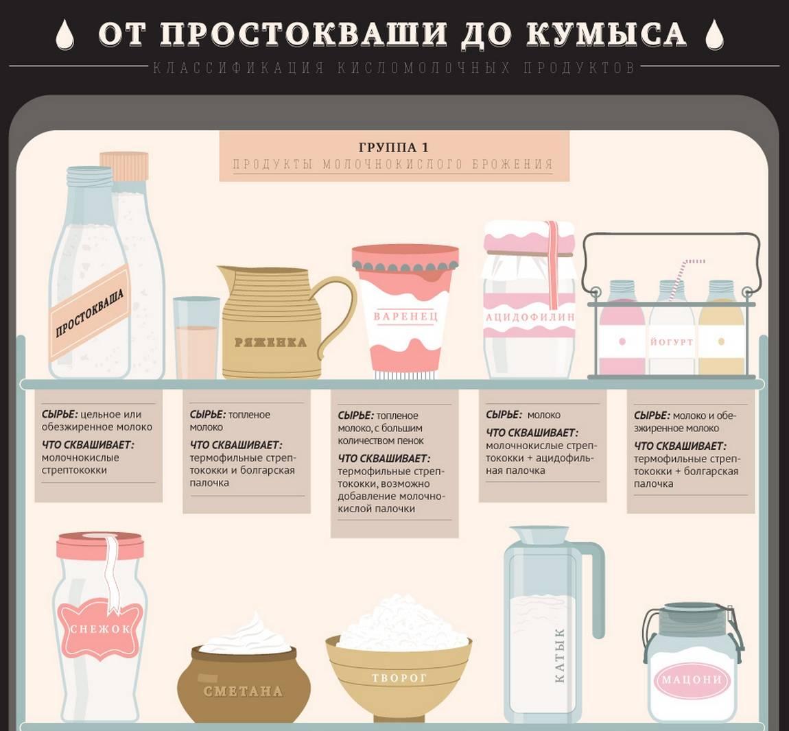 Польза и вред простокваши – 7 полезных свойств для организма человека, а также сравнение с кефиром