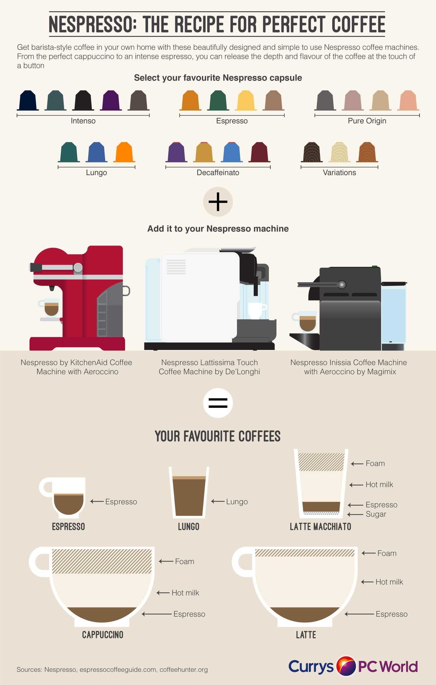 Лучшие капсулы для кофемашины nespresso описание и стоимость