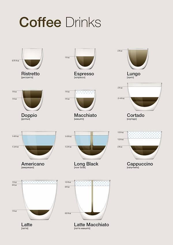 Как приготовить кофе ристретто
