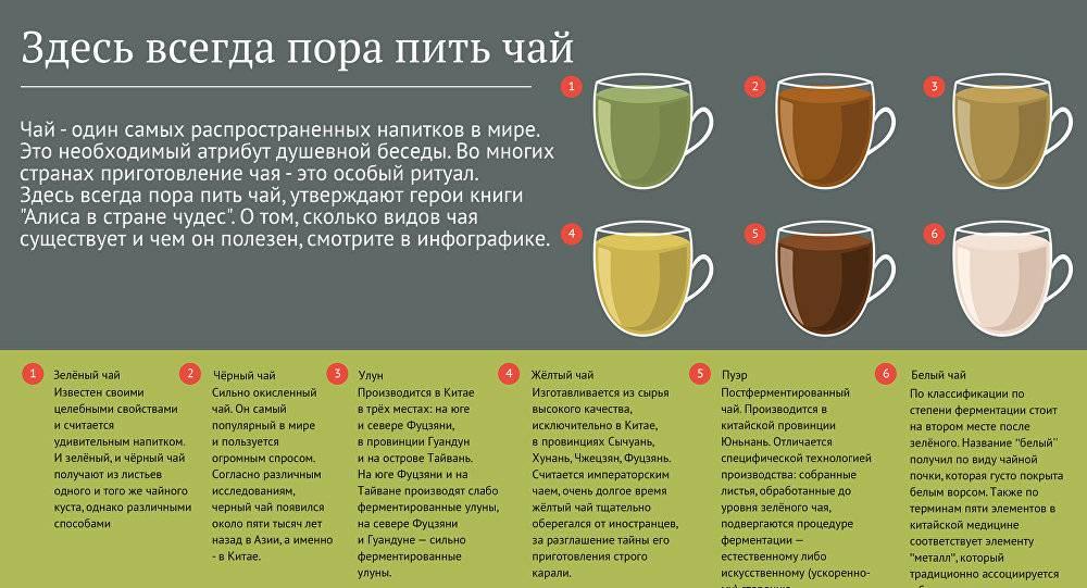 Лучшие сорта чая