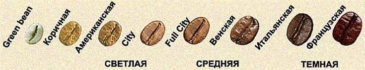 Как обжарить кофейные зерна в домашних условиях, способы обжарки кофе