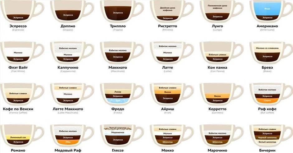 Кофе американо и эспрессо - отличия и что же крепче