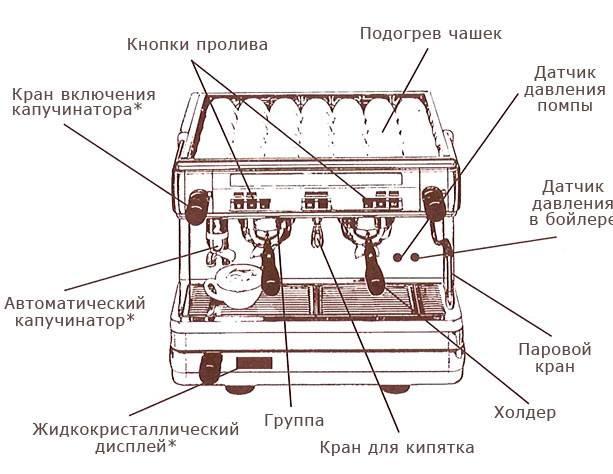 Устройство, состав и принцип работы кофемашины