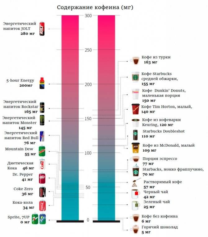 Мифы и реальность про пользу и вред кофе с молоком