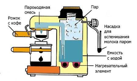 Как работает кофемашина