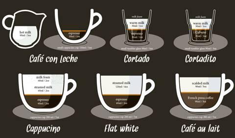 Вопрос: как приготовить кофе кон лече? - кулинария и гостеприимство | studok.net