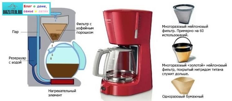 Выбор капельной кофеварки: 8 критериев, которые полезно знать перед покупкой, характеристики и особенности, рейтинг моделей с обзорами