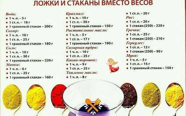 Сколько грамм в столовой и чайной ложке: таблица