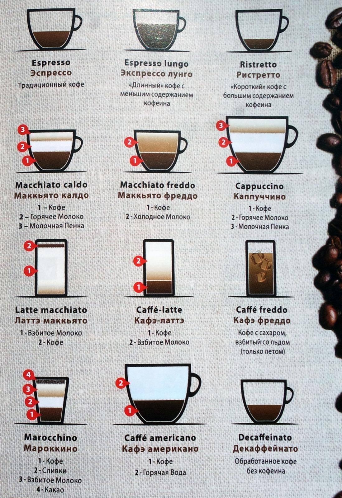 Продукты, содержащие кофеин   кофе и здоровье