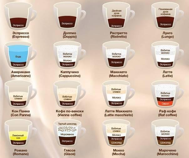 Раф кофе: что это, как приготовить в домашних условиях? 6 рецептов