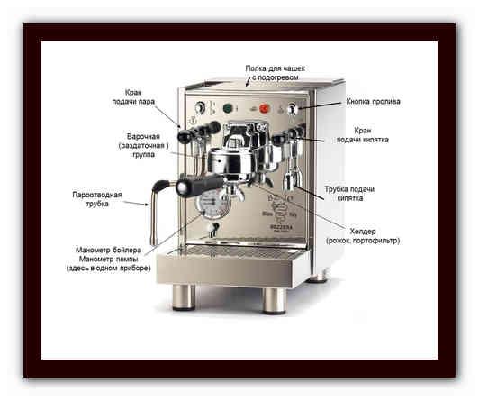 Как пользоваться кофемашиной: принцип работы