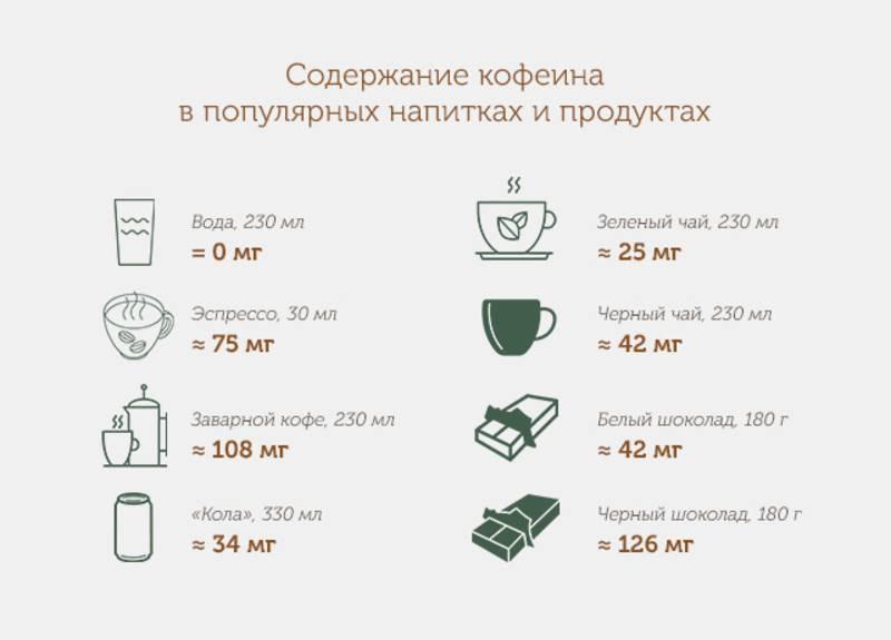 Кофеин в чае (черном и зеленом) и кофе: где больше и вреднее
