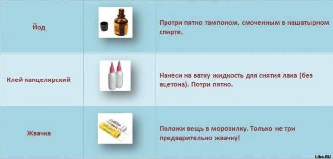 Как вывести пятно от чая на белом, как отстирать с цветной одежды