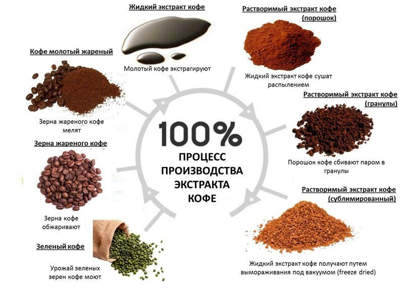 В чем разница между сублимированным и растворимым кофе?