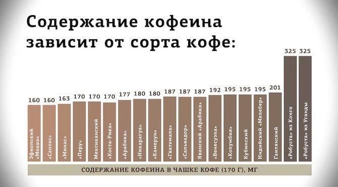 Кофе – польза, вред и норма употребления в день