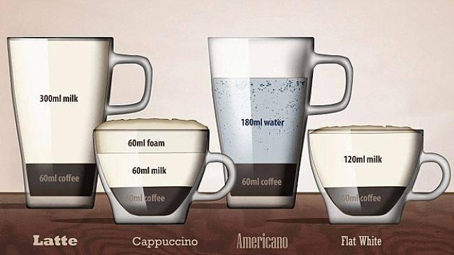 Кофе флэт уайт: что это такое, рецепты приготовления