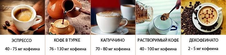 Содержание кофеина в растворимом кофе
