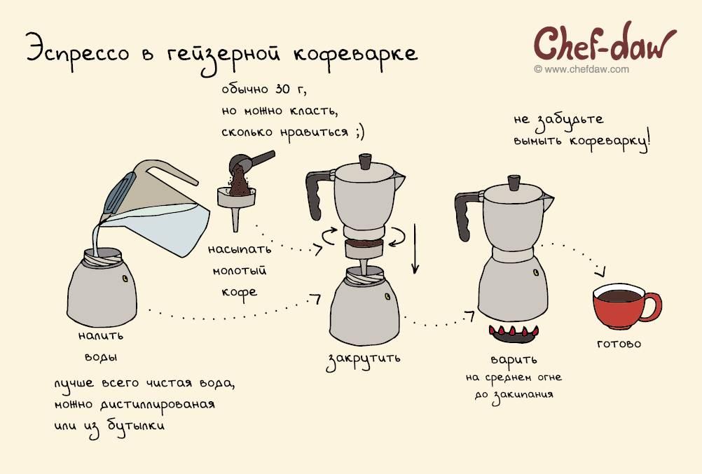 Что лучше: турка или гейзерная кофеварка?
