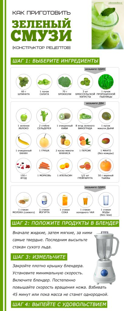 Рецепты смузи и коктейлей для блендера для похудения