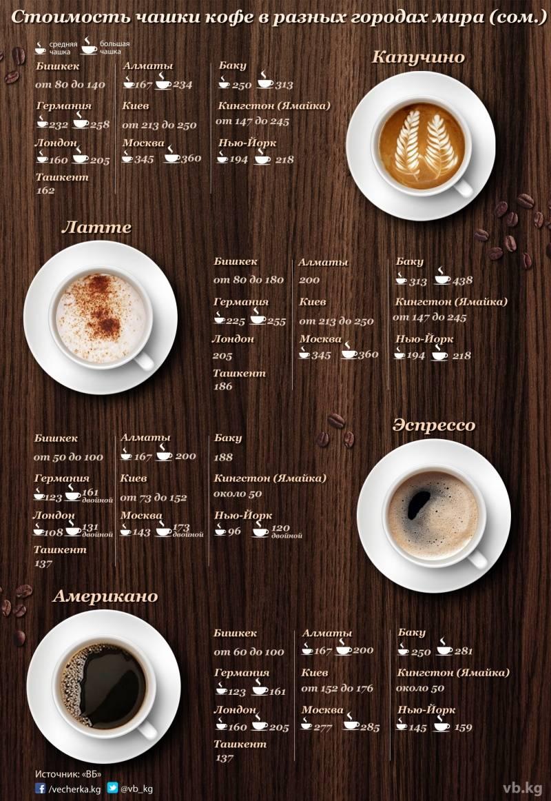 Что такое кофе пикколо и как его приготовить