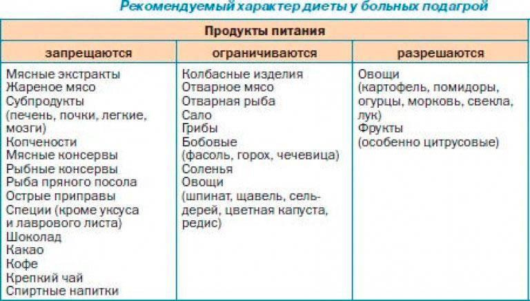 Диета при подагре: таблица продуктов, примерно меню