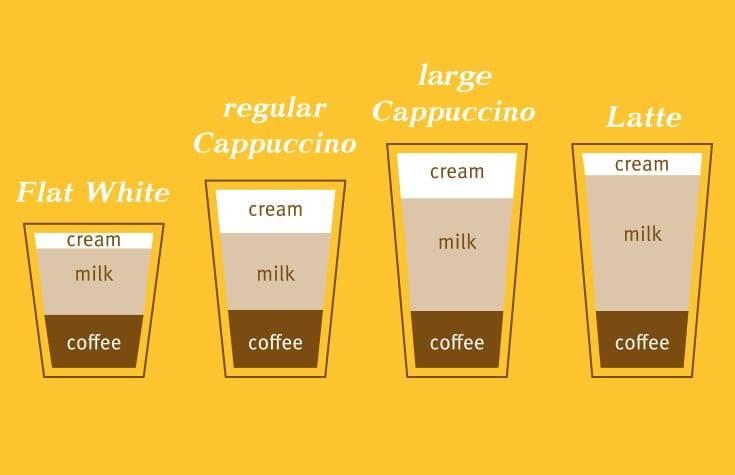 Флэт уайт кофе