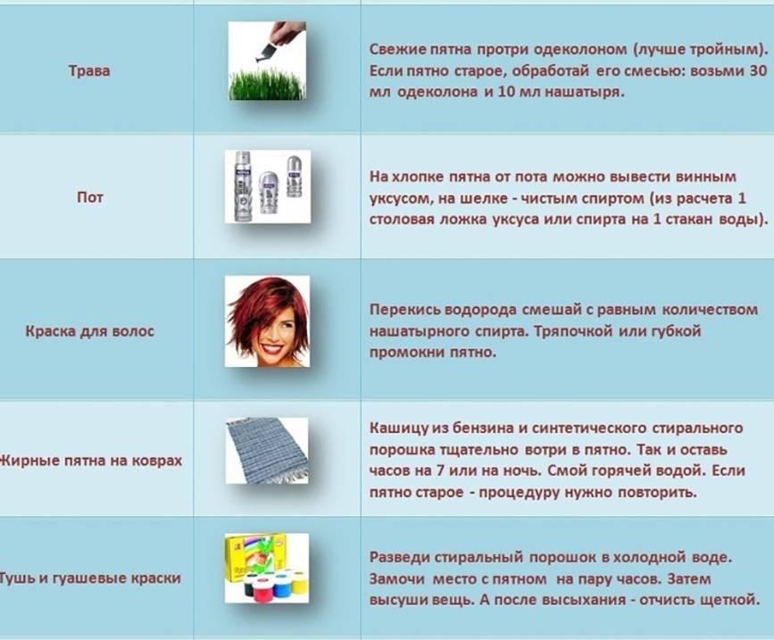 Как отстирать въевшиеся пятна - методы выведения в домашних условиях