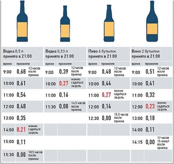 Как понять: 1 промилле алкоголя — это сколько выпитого спиртного?