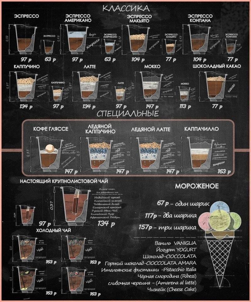 Капучино: рецепты как приготовить кофе в домашних условиях, состав напитка