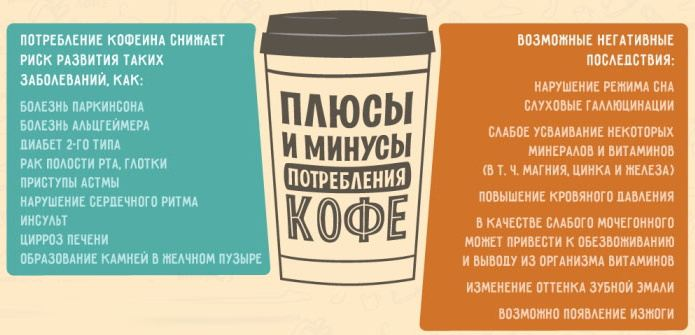 Сколько кофеина в сутки можно употреблять, чтобы не навредить