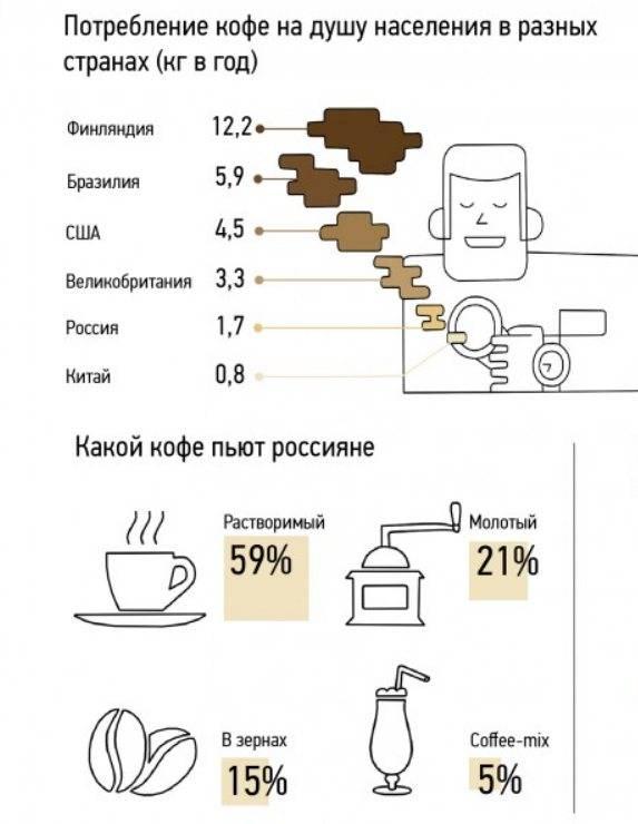Смертельная доза кофе для человека в чашках и миллиграммах