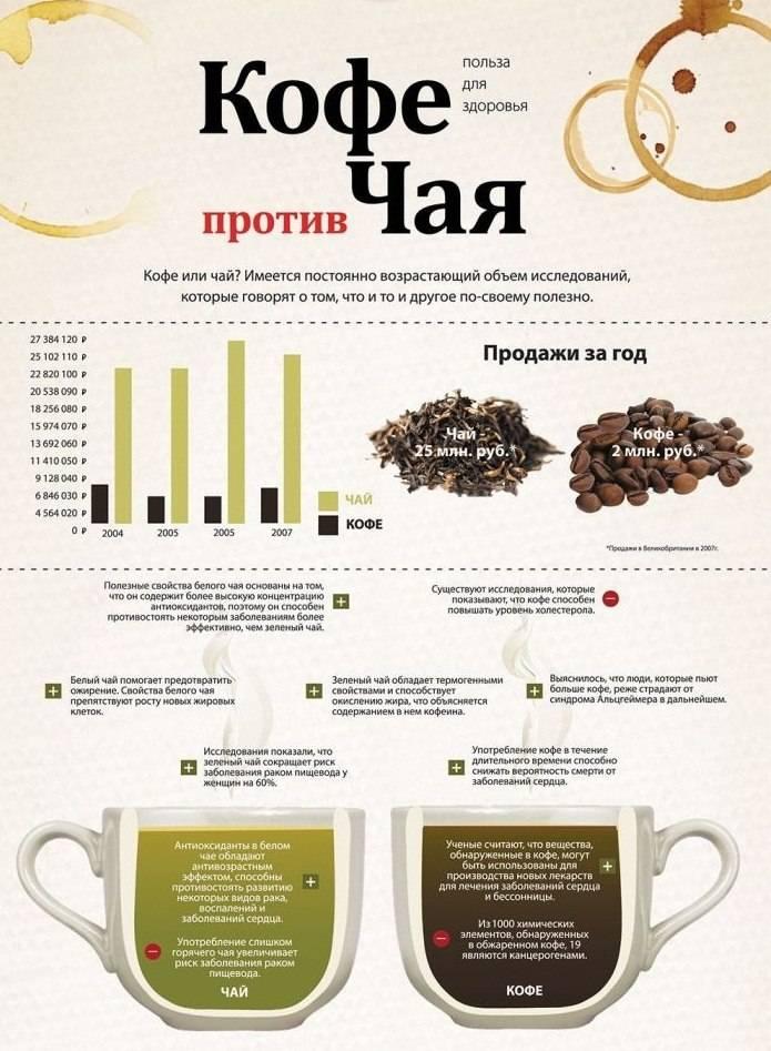 Какой чай полезен для мужчин