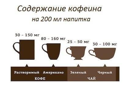 Кофе: польза и вред для здоровья, состав, виды, как варить | zaslonovgrad.ru