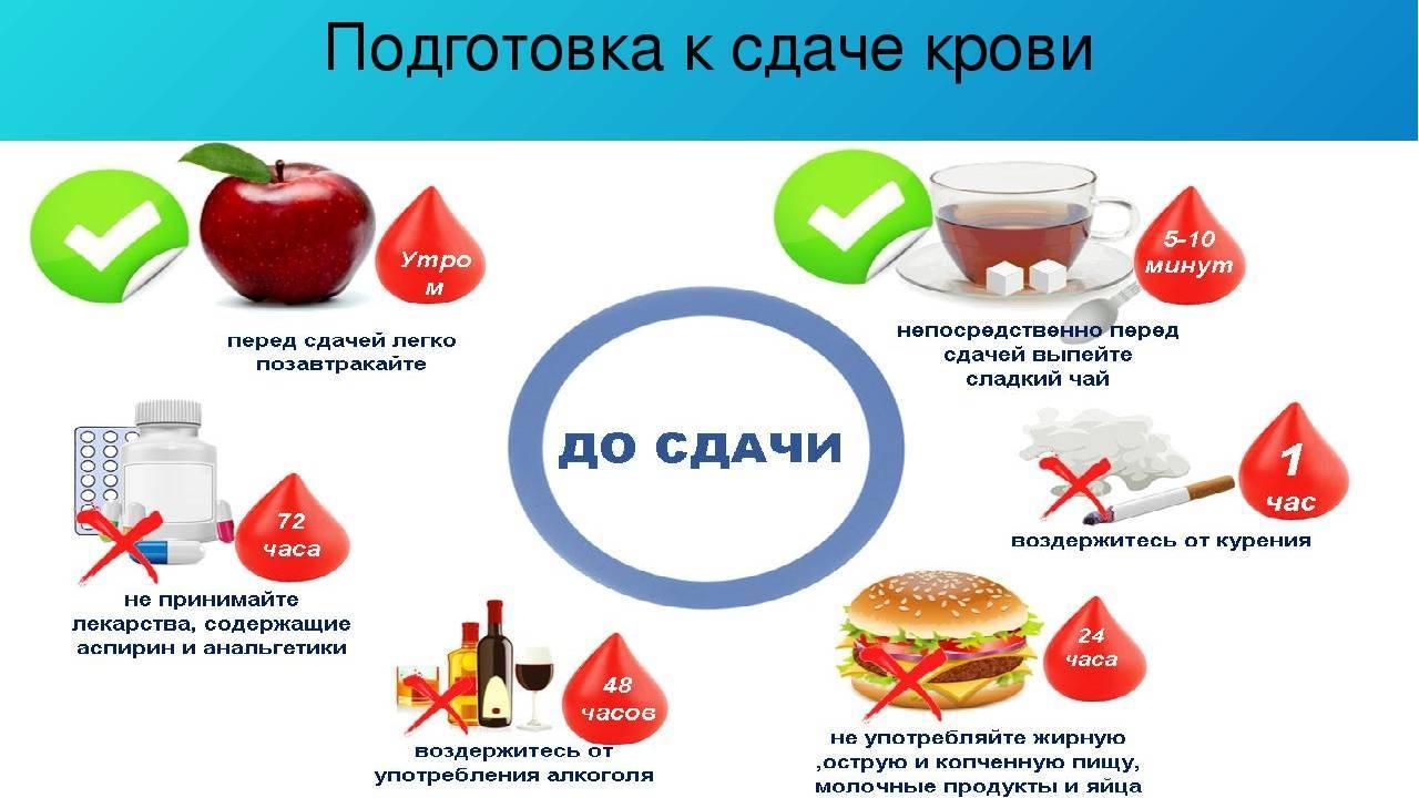 Анализ крови на сахар из вены: правильная подготовка и сдача, таблица с нормальными показателями, стоимость