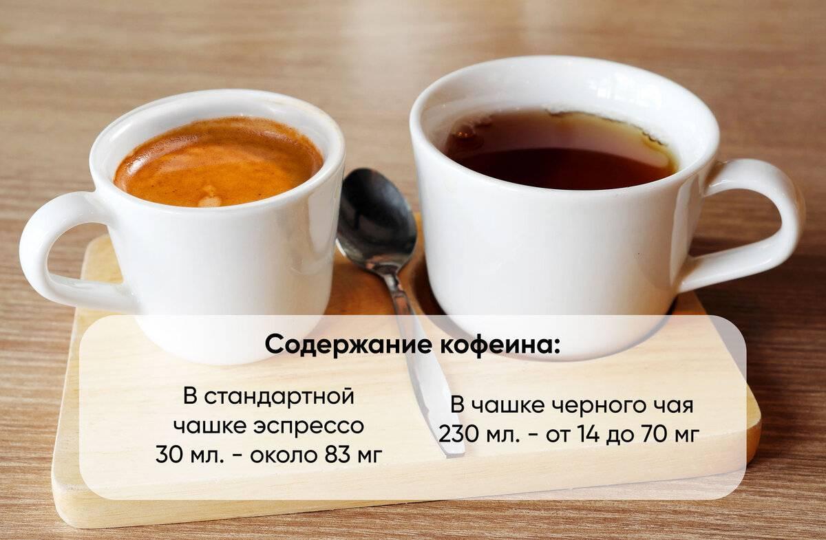 Какие продукты нельзя, а какие можно: кофе при мигрени