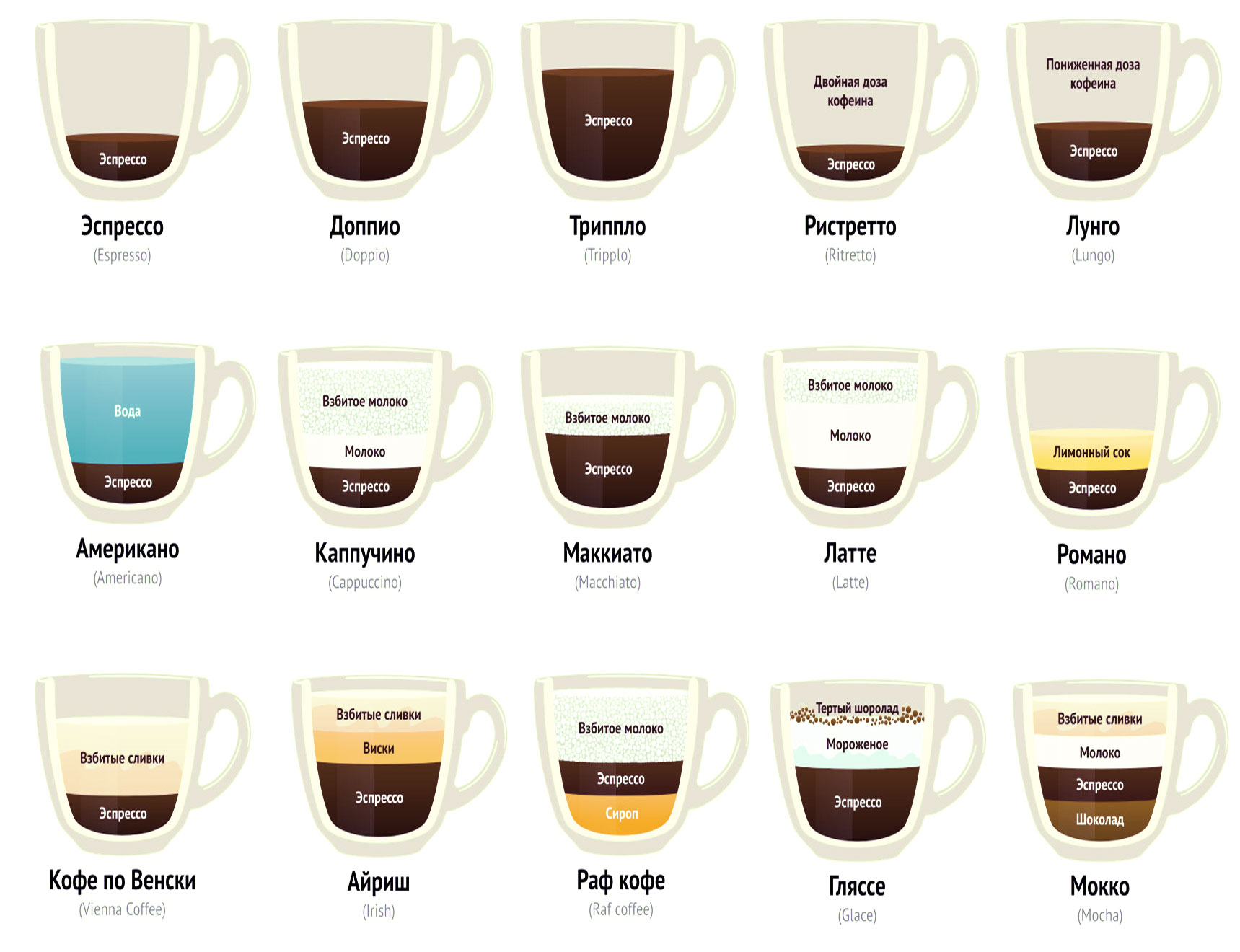 7 вкусных рецептов приготовления кофе в кофемашине