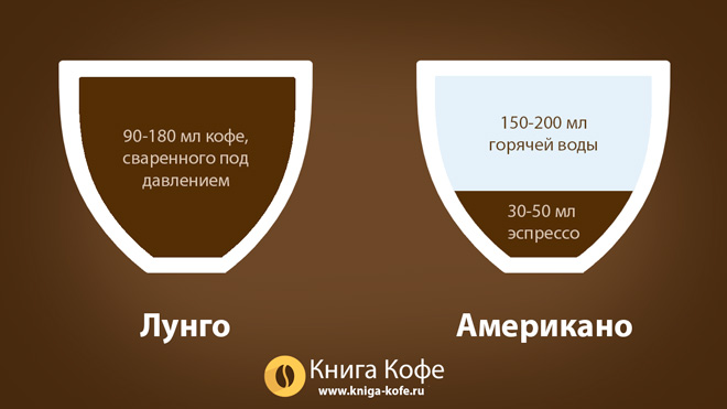 Как приготовить кофе лунго – крепкий, ароматный, с горчинкой