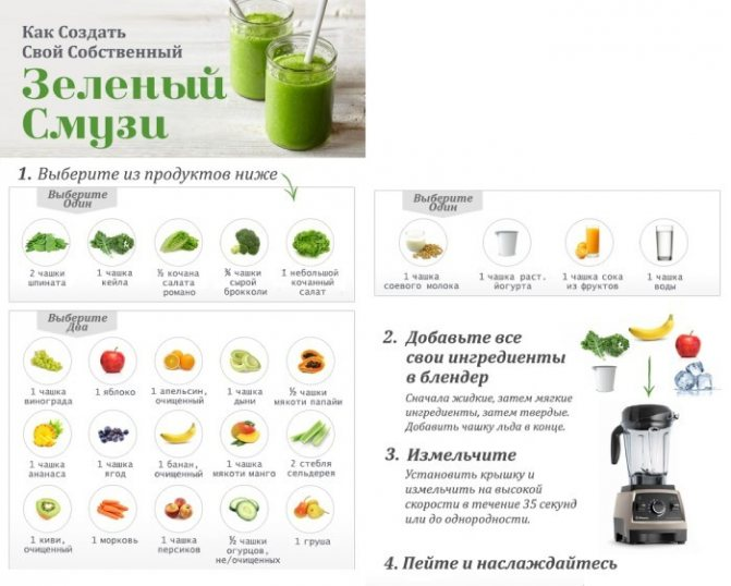 Зеленый смузи: готовим с пользой для организма