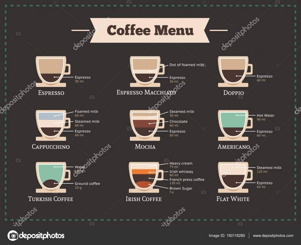 Кофе латте: понятие и классический рецепт приготовления