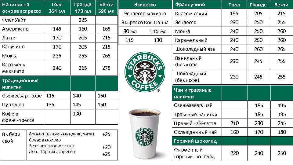 Кофейни старбакс (starbucks): история, особенности, критика