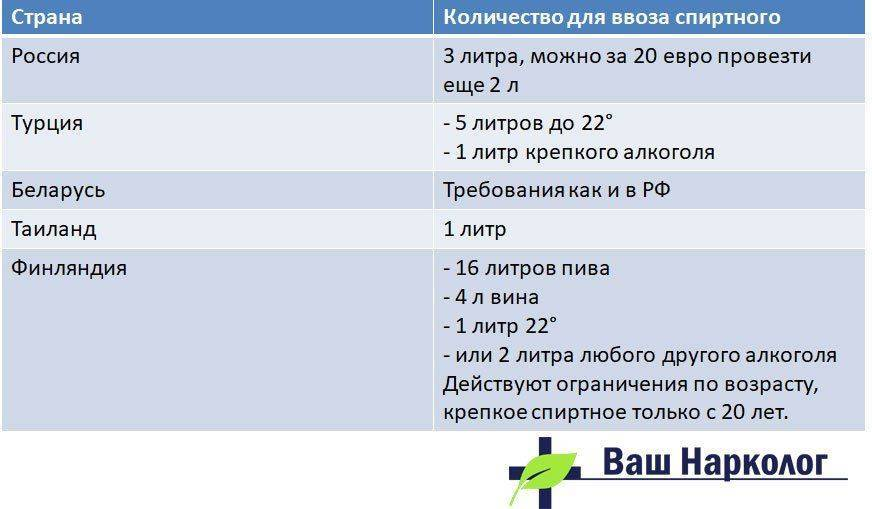 Что можно ввезти в россию: перечень, объемы, советы туристам - gkd.ru