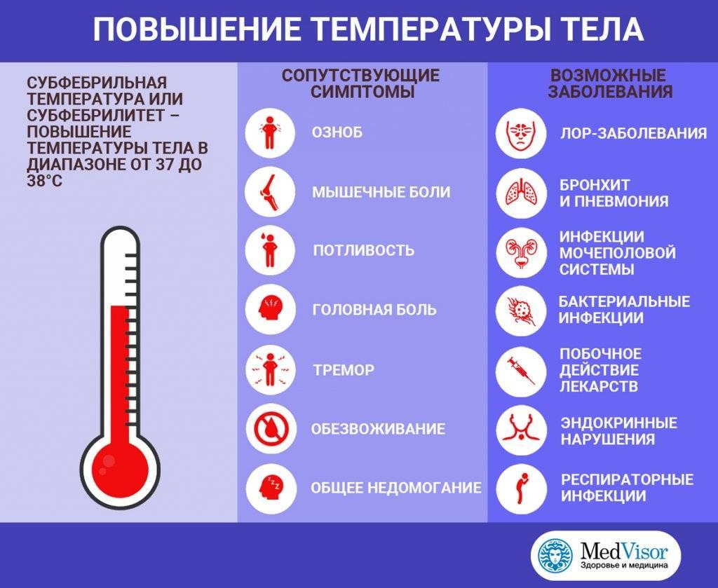 Как быстро набить температуру тела в домашних условиях