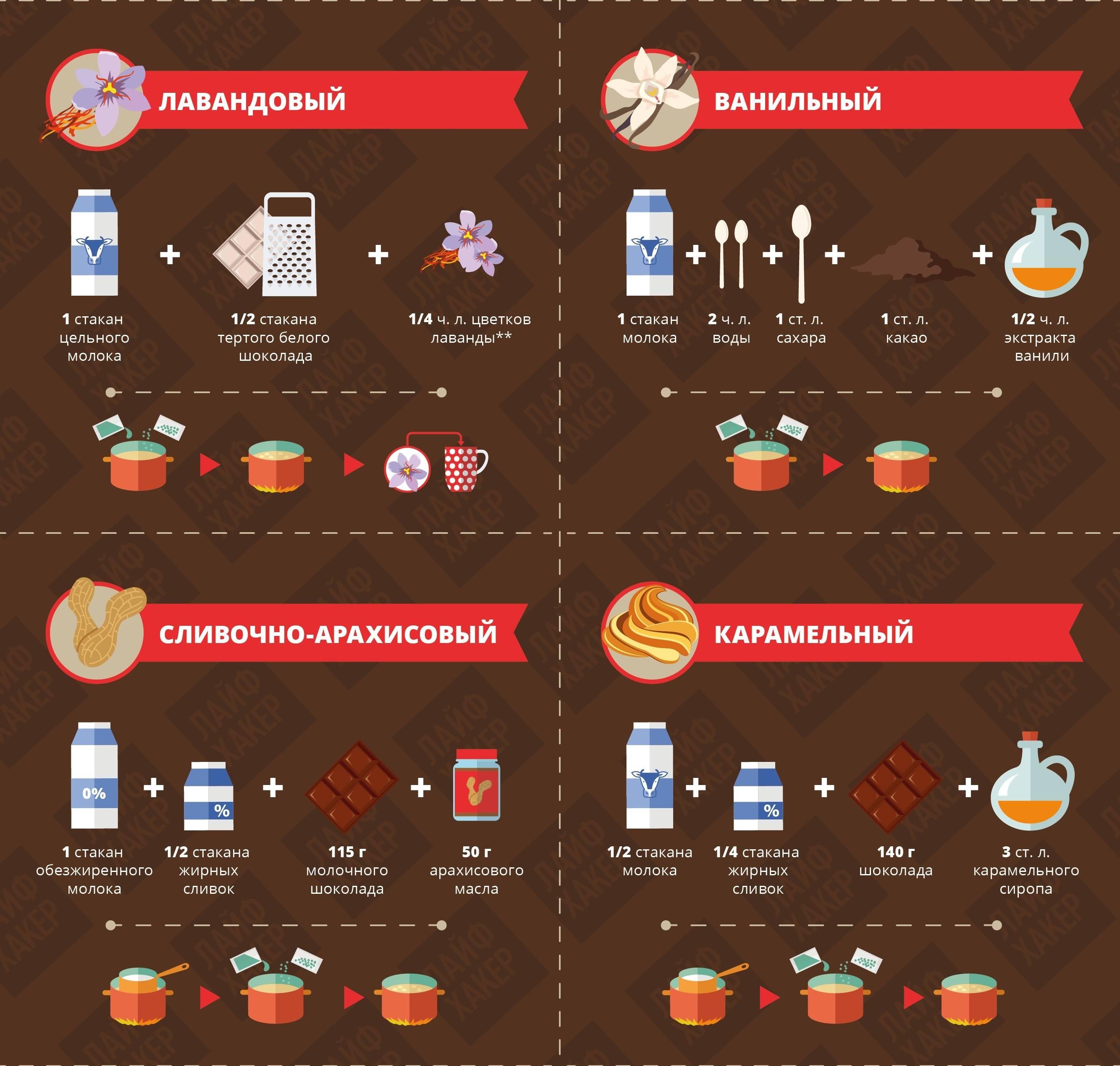 Горячий шоколад - лучшие рецепты приготовления вкуснейшего напитка