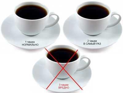 Сколько кофе можно пить в день без последствий