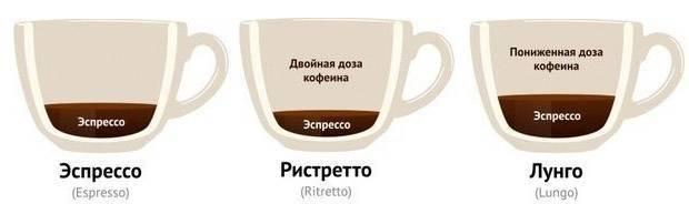 Ристретто: что это за кофе такое, отличие от эспрессо, рецепты (фото)